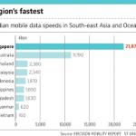 Mỹ đứng thứ 16 về tốc độ Internet trên toàn cầu
