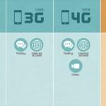 Mạng 5G sẽ xuất hiện vào năm 2018