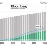 Bloomberg dự đoán giá xe ô tô điện rẻ đi từ năm 2022